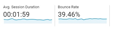 tid och bounce rate